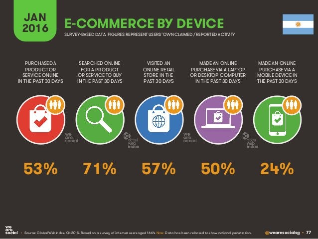 @wearesocialsg • 77 JAN 2016 E-COMMERCE BY DEVICE SEARCHED ONLINE FOR A PRODUCT OR SERVICE TO BUY IN THE PAST 30 DAYS PURC...