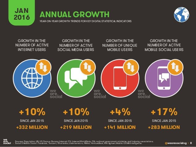 @wearesocialsg • 8 JAN 2016 ANNUAL GROWTH GROWTH IN THE NUMBER OF ACTIVE INTERNET USERS GROWTH IN THE NUMBER OF ACTIVE SOC...