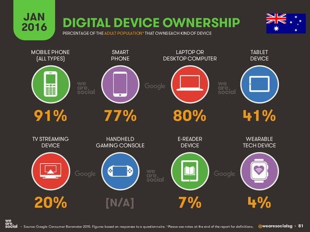 @wearesocialsg • 81 JAN 2016 DIGITAL DEVICE OWNERSHIP • Source: Google Consumer Barometer 2015. Figures based on responses...