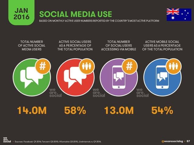 @wearesocialsg • 87 JAN 2016 SOCIAL MEDIA USE • Sources: Facebook Q1 2016; Tencent Q3 2015; VKontakte Q3 2015, LiveInterne...