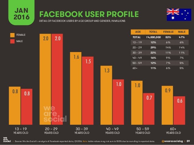 @wearesocialsg • 89 JAN 2016 FACEBOOK USER PROFILE • Source: We Are Social's analysis of Facebook-reported data, Q1 2016. ...