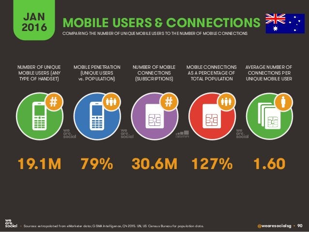 @wearesocialsg • 90 JAN 2016 MOBILE PENETRATION (UNIQUE USERS vs. POPULATION) NUMBER OF UNIQUE MOBILE USERS (ANY TYPE OF H...