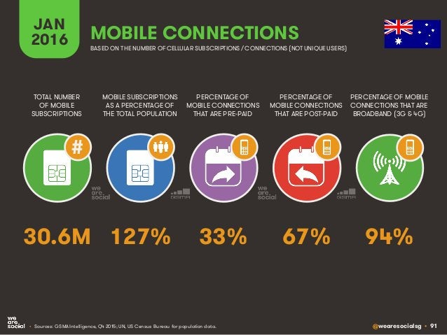 @wearesocialsg • 91 JAN 2016 MOBILE SUBSCRIPTIONS AS A PERCENTAGE OF THE TOTAL POPULATION TOTAL NUMBER OF MOBILE SUBSCRIPT...