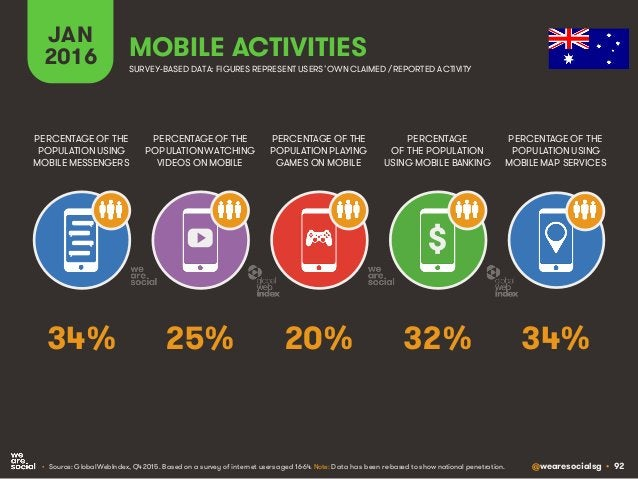 @wearesocialsg • 92 JAN 2016 MOBILE ACTIVITIES PERCENTAGE OF THE POPULATION WATCHING VIDEOS ON MOBILE PERCENTAGE OF THE PO...