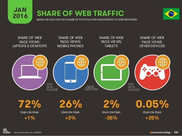 @wearesocialsg • 102 JAN 2016 SHARE OF WEB TRAFFIC SHARE OF WEB PAGE VIEWS: LAPTOPS & DESKTOPS SHARE OF WEB PAGE VIEWS: MO...