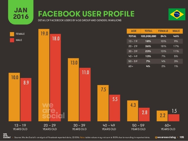 @wearesocialsg • 105 JAN 2016 FACEBOOK USER PROFILE • Source: We Are Social's analysis of Facebook-reported data, Q1 2016....