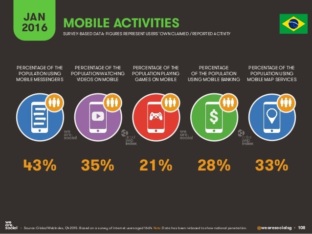 @wearesocialsg • 108 JAN 2016 MOBILE ACTIVITIES PERCENTAGE OF THE POPULATION WATCHING VIDEOS ON MOBILE PERCENTAGE OF THE P...