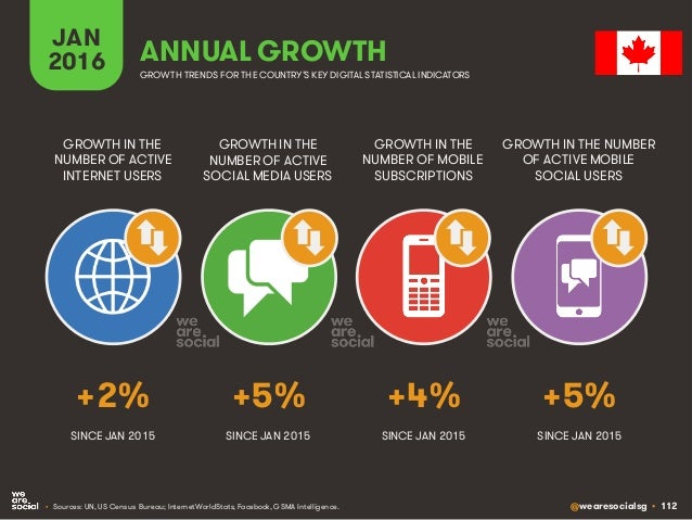 @wearesocialsg • 112 JAN 2016 ANNUAL GROWTH GROWTH IN THE NUMBER OF ACTIVE INTERNET USERS GROWTH IN THE NUMBER OF ACTIVE S...