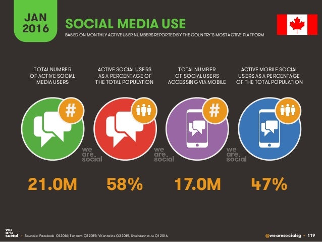 @wearesocialsg • 119 JAN 2016 SOCIAL MEDIA USE • Sources: Facebook Q1 2016; Tencent Q3 2015; VKontakte Q3 2015, LiveIntern...