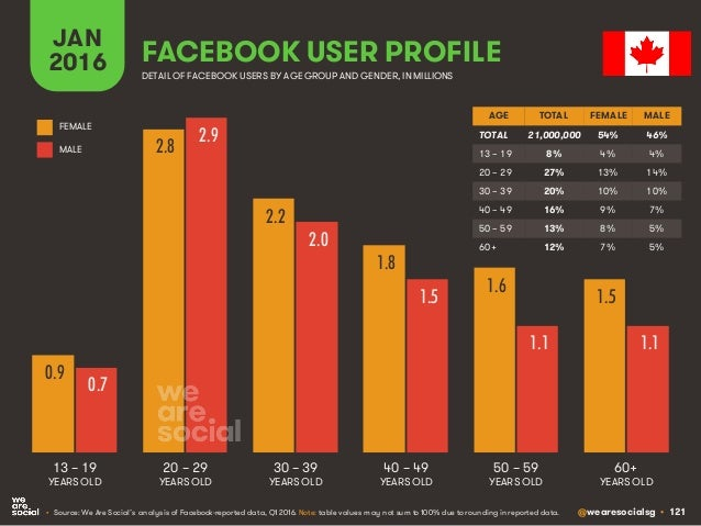 @wearesocialsg • 121 JAN 2016 FACEBOOK USER PROFILE • Source: We Are Social's analysis of Facebook-reported data, Q1 2016....