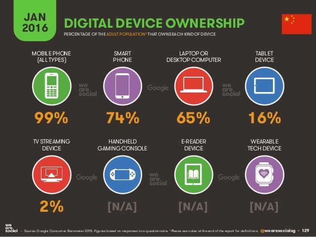 @wearesocialsg • 129 JAN 2016 DIGITAL DEVICE OWNERSHIP • Source: Google Consumer Barometer 2015. Figures based on response...