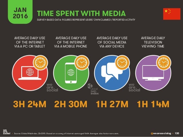 @wearesocialsg • 130 JAN 2016 TIME SPENT WITH MEDIA SURVEY-BASED DATA: FIGURES REPRESENT USERS'OWNCLAIMED / REPORTED ACTIV...