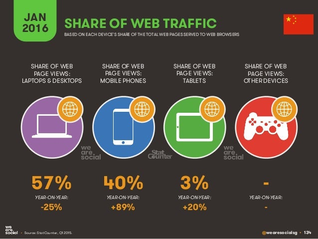 @wearesocialsg • 134 JAN 2016 SHARE OF WEB TRAFFIC SHARE OF WEB PAGE VIEWS: LAPTOPS & DESKTOPS SHARE OF WEB PAGE VIEWS: MO...