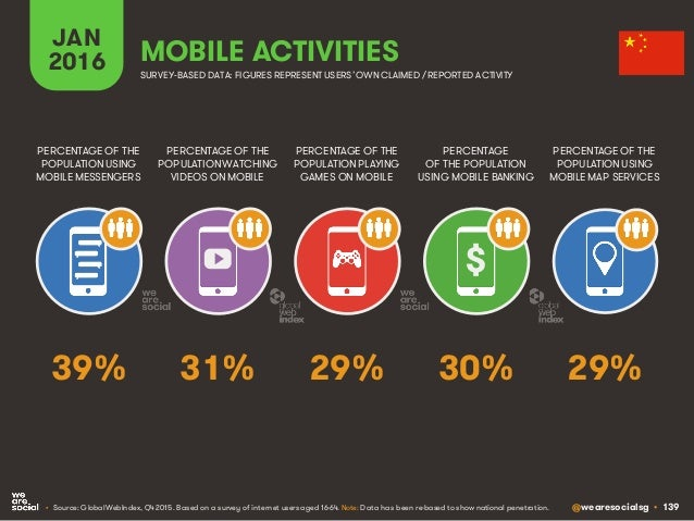 @wearesocialsg • 139 JAN 2016 MOBILE ACTIVITIES PERCENTAGE OF THE POPULATION WATCHING VIDEOS ON MOBILE PERCENTAGE OF THE P...