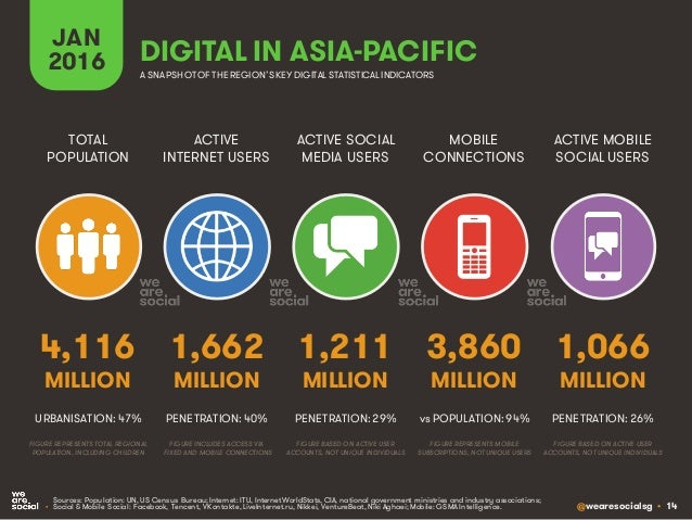 @wearesocialsg • 14 ACTIVE INTERNET USERS TOTAL POPULATION ACTIVE SOCIAL MEDIA USERS MOBILE CONNECTIONS ACTIVE MOBILE SOCI...