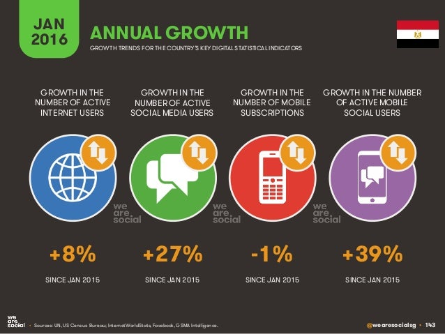 @wearesocialsg • 143 JAN 2016 ANNUAL GROWTH GROWTH IN THE NUMBER OF ACTIVE INTERNET USERS GROWTH IN THE NUMBER OF ACTIVE S...