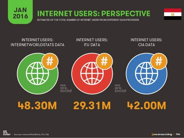 @wearesocialsg • 144 JAN 2016 INTERNET USERS: PERSPECTIVE ESTIMATES OF THE TOTAL NUMBER OF INTERNET USERS FROM DIFFERENT D...