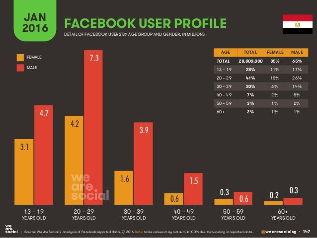 @wearesocialsg • 147 JAN 2016 FACEBOOK USER PROFILE • Source: We Are Social's analysis of Facebook-reported data, Q1 2016....