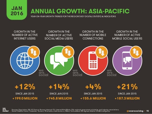 @wearesocialsg • 15 JAN 2016 GROWTH IN THE NUMBER OF ACTIVE INTERNET USERS GROWTH IN THE NUMBER OF ACTIVE SOCIAL MEDIA USE...