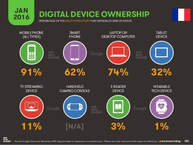 @wearesocialsg • 153 JAN 2016 DIGITAL DEVICE OWNERSHIP • Source: Google Consumer Barometer 2015. Figures based on response...
