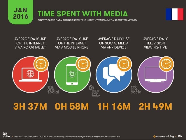 @wearesocialsg • 154 JAN 2016 TIME SPENT WITH MEDIA SURVEY-BASED DATA: FIGURES REPRESENT USERS'OWNCLAIMED / REPORTED ACTIV...