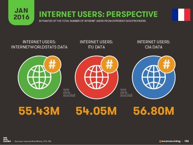 @wearesocialsg • 156 JAN 2016 INTERNET USERS: PERSPECTIVE ESTIMATES OF THE TOTAL NUMBER OF INTERNET USERS FROM DIFFERENT D...