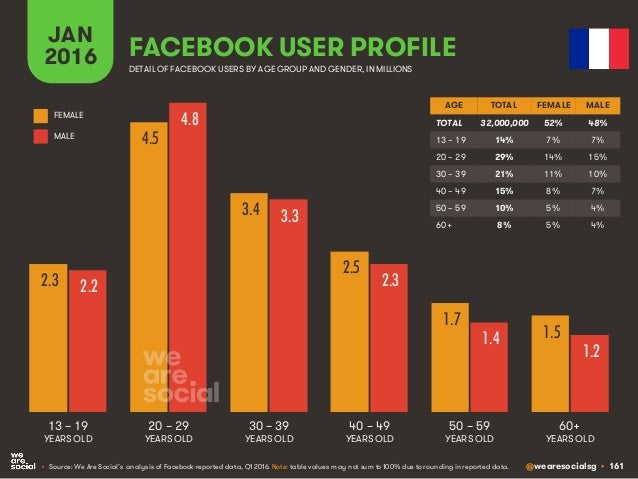 @wearesocialsg • 161 JAN 2016 FACEBOOK USER PROFILE • Source: We Are Social's analysis of Facebook-reported data, Q1 2016....