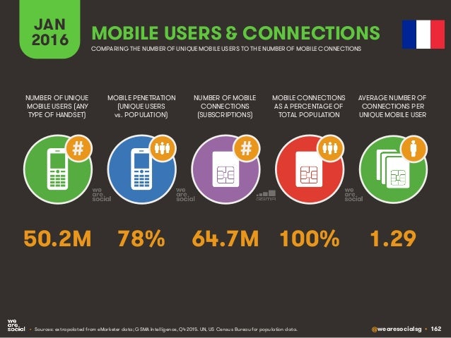 @wearesocialsg • 162 JAN 2016 MOBILE PENETRATION (UNIQUE USERS vs. POPULATION) NUMBER OF UNIQUE MOBILE USERS (ANY TYPE OF ...