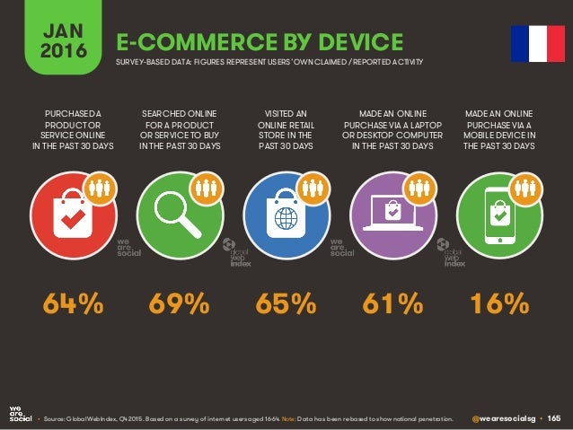 @wearesocialsg • 165 JAN 2016 E-COMMERCE BY DEVICE SEARCHED ONLINE FOR A PRODUCT OR SERVICE TO BUY IN THE PAST 30 DAYS PUR...