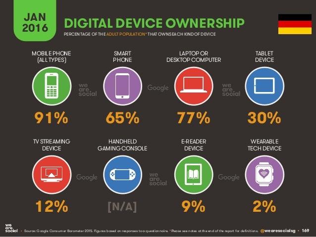 @wearesocialsg • 169 JAN 2016 DIGITAL DEVICE OWNERSHIP • Source: Google Consumer Barometer 2015. Figures based on response...