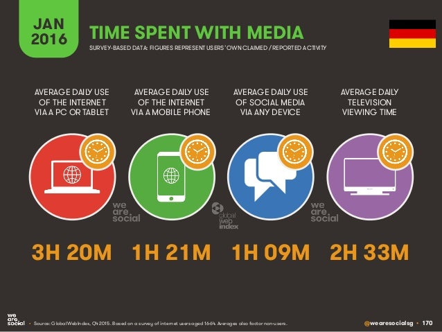 @wearesocialsg • 170 JAN 2016 TIME SPENT WITH MEDIA SURVEY-BASED DATA: FIGURES REPRESENT USERS'OWNCLAIMED / REPORTED ACTIV...