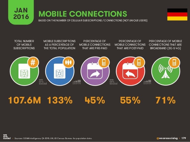 @wearesocialsg • 179 JAN 2016 MOBILE SUBSCRIPTIONS AS A PERCENTAGE OF THE TOTAL POPULATION TOTAL NUMBER OF MOBILE SUBSCRIP...