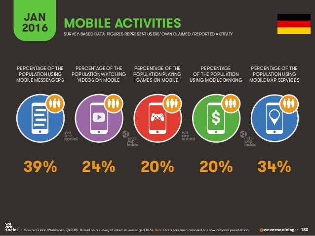 @wearesocialsg • 180 JAN 2016 MOBILE ACTIVITIES PERCENTAGE OF THE POPULATION WATCHING VIDEOS ON MOBILE PERCENTAGE OF THE P...
