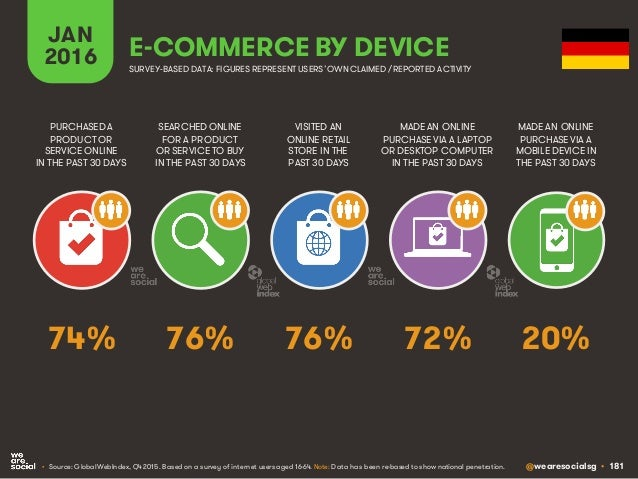 @wearesocialsg • 181 JAN 2016 E-COMMERCE BY DEVICE SEARCHED ONLINE FOR A PRODUCT OR SERVICE TO BUY IN THE PAST 30 DAYS PUR...