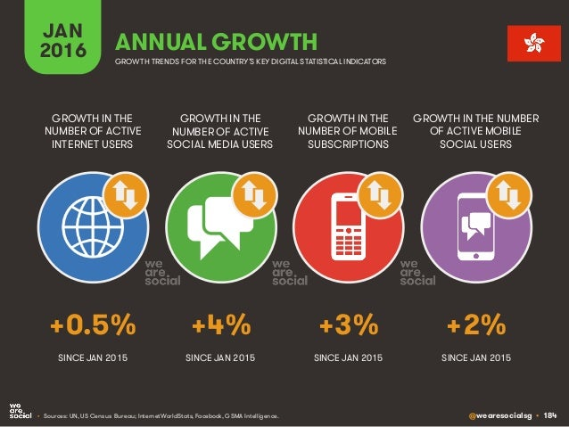 @wearesocialsg • 184 JAN 2016 ANNUAL GROWTH GROWTH IN THE NUMBER OF ACTIVE INTERNET USERS GROWTH IN THE NUMBER OF ACTIVE S...