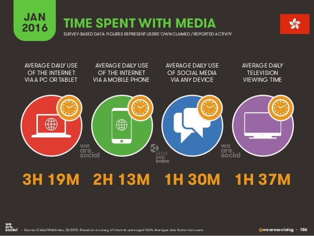 @wearesocialsg • 186 JAN 2016 TIME SPENT WITH MEDIA SURVEY-BASED DATA: FIGURES REPRESENT USERS'OWNCLAIMED / REPORTED ACTIV...