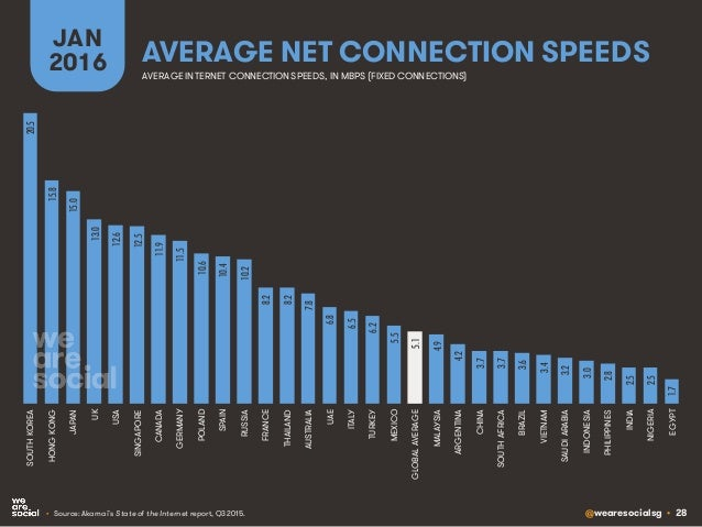 @wearesocialsg • 28 AVERAGE NET CONNECTION SPEEDS JAN 2016 • Source: Akamai's State of the Internet report, Q3 2015. AVERA...