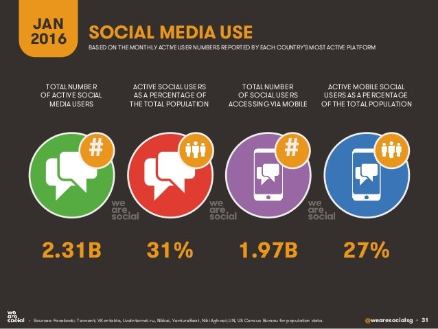@wearesocialsg • 31 JAN 2016 SOCIAL MEDIA USE ## • Sources: Facebook; Tencent; VKontakte, LiveInternet.ru, Nikkei, Venture...