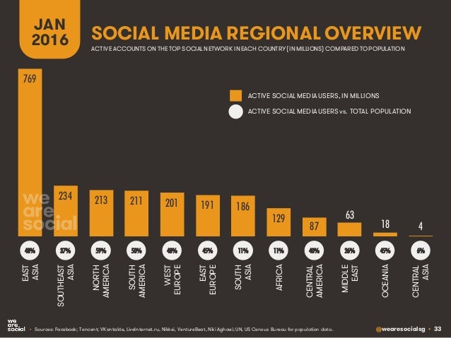 @wearesocialsg • 33 SOCIAL MEDIA REGIONAL OVERVIEW JAN 2016 • Sources: Facebook; Tencent; VKontakte, LiveInternet.ru, Nikk...
