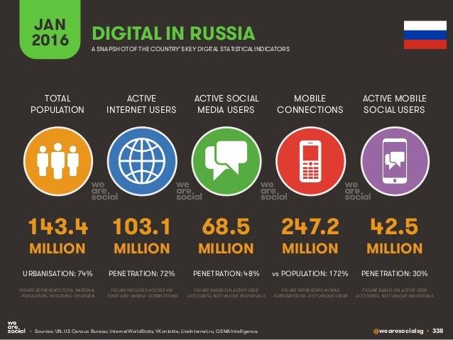 Digital in 2016