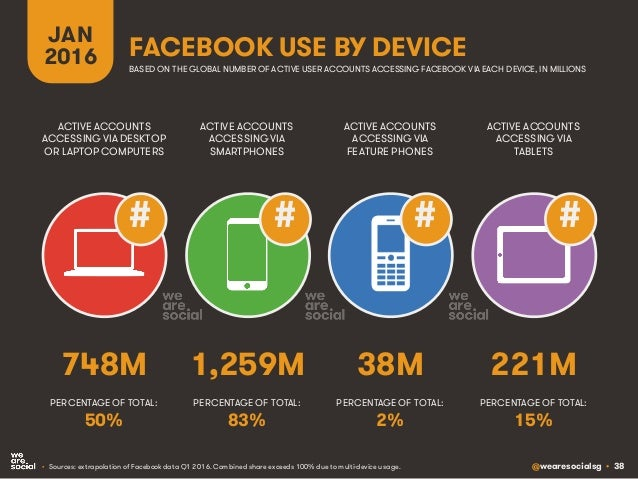 @wearesocialsg • 38 JAN 2016 FACEBOOK USE BY DEVICE BASED ON THE GLOBAL NUMBER OF ACTIVE USER ACCOUNTS ACCESSING FACEBOOK ...