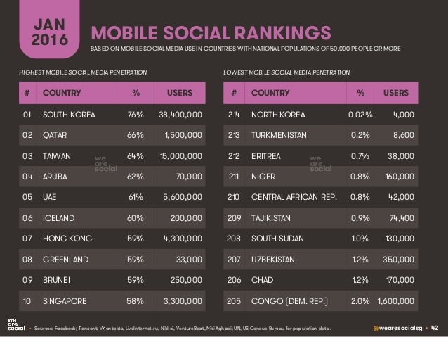 @wearesocialsg • 42 MOBILE SOCIAL RANKINGS JAN 2016 • Sources: Facebook; Tencent; VKontakte, LiveInternet.ru, Nikkei, Vent...