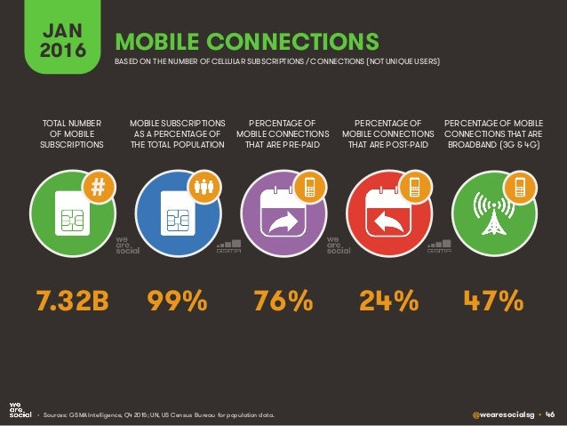 @wearesocialsg • 46 JAN 2016 MOBILE SUBSCRIPTIONS AS A PERCENTAGE OF THE TOTAL POPULATION TOTAL NUMBER OF MOBILE SUBSCRIPT...