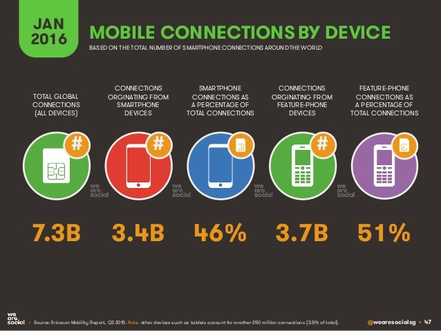 @wearesocialsg • 47 JAN 2016 MOBILE CONNECTIONS BY DEVICE CONNECTIONS ORGINATING FROM SMARTPHONE DEVICES TOTAL GLOBAL CONN...