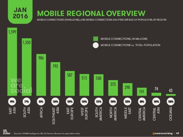 @wearesocialsg • 49 MOBILE REGIONAL OVERVIEW JAN 2016 • Sources: GSMA Intelligence; UN, US Census Bureau for population da...