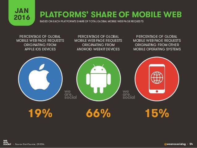 @wearesocialsg • 54 JAN 2016 PLATFORMS' SHARE OF MOBILE WEB PERCENTAGE OF GLOBAL MOBILE WEB PAGE REQUESTS ORIGINATING FROM...