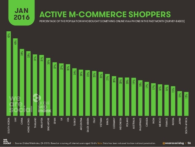 @wearesocialsg • 56 ACTIVE M-COMMERCE SHOPPERS JAN 2016 • Source: GlobalWebIndex, Q4 2015. Based on a survey of internet u...