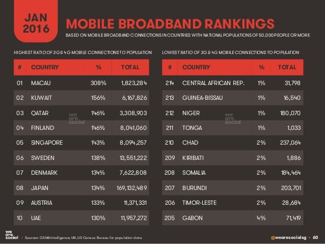 @wearesocialsg • 60 MOBILE BROADBAND RANKINGS JAN 2016 • Sources: GSMA Intelligence; UN, US Census Bureau for population d...