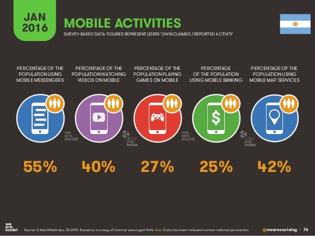 @wearesocialsg • 76 JAN 2016 MOBILE ACTIVITIES PERCENTAGE OF THE POPULATION WATCHING VIDEOS ON MOBILE PERCENTAGE OF THE PO...