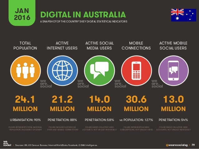 @wearesocialsg • 79 ACTIVE INTERNET USERS TOTAL POPULATION ACTIVE SOCIAL MEDIA USERS MOBILE CONNECTIONS ACTIVE MOBILE SOCI...